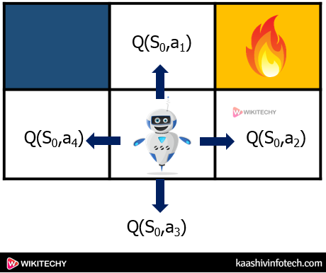Reinforcement Learning q Learning Explanation