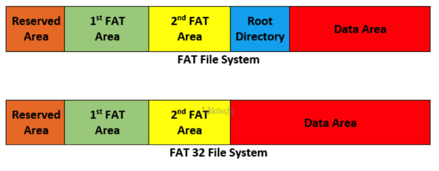 FAT File System