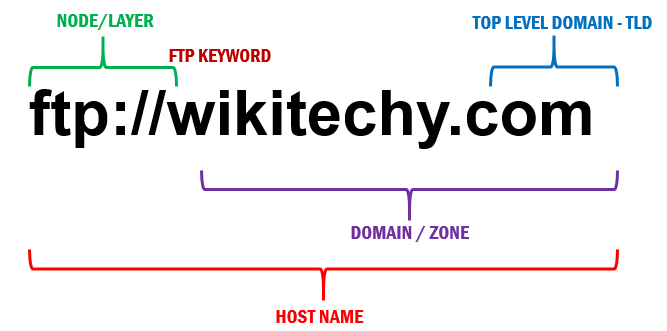 Hack using website address