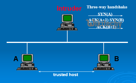 IP Spoofing Attack