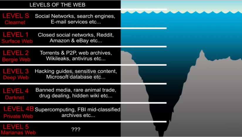 Levels of the Web