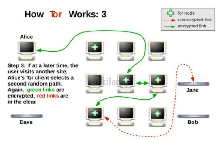 Alice tor clients selects a second random path