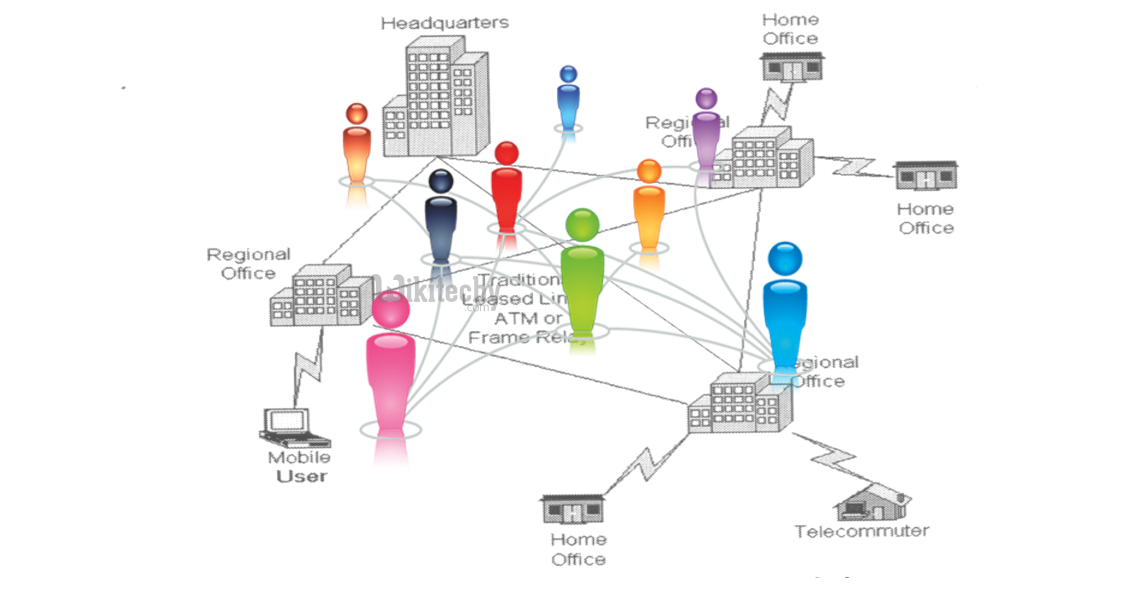 traditional-connectivity-of-network