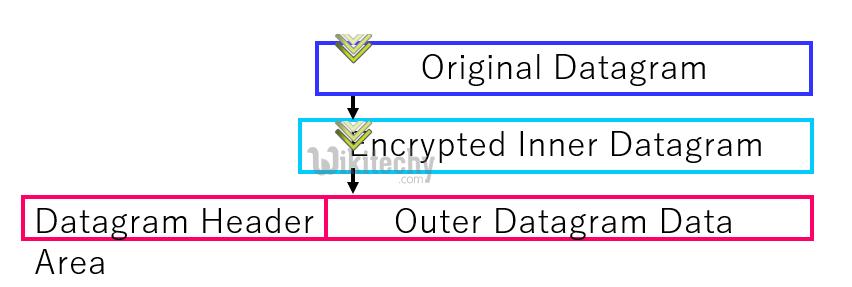 vpn-data-formats