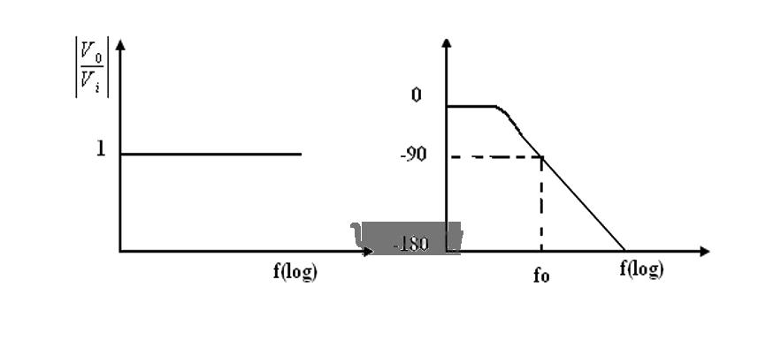 phase log circuit